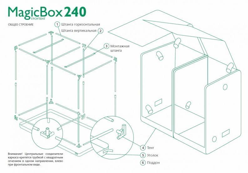 Гронтент MagicBox 240