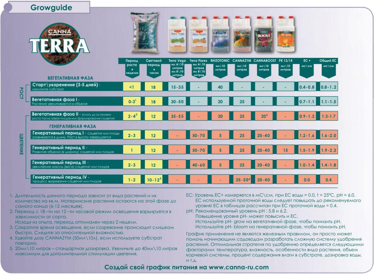 Схема кормления CANNA TERA. Удобрения для земли