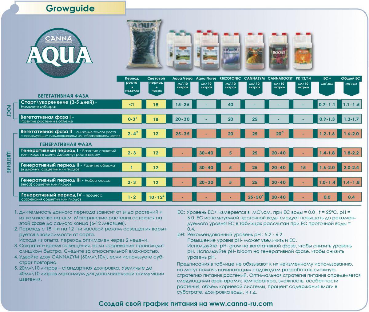 Схема кормления CANNA AQUA. Удобрения для замкнутых систем