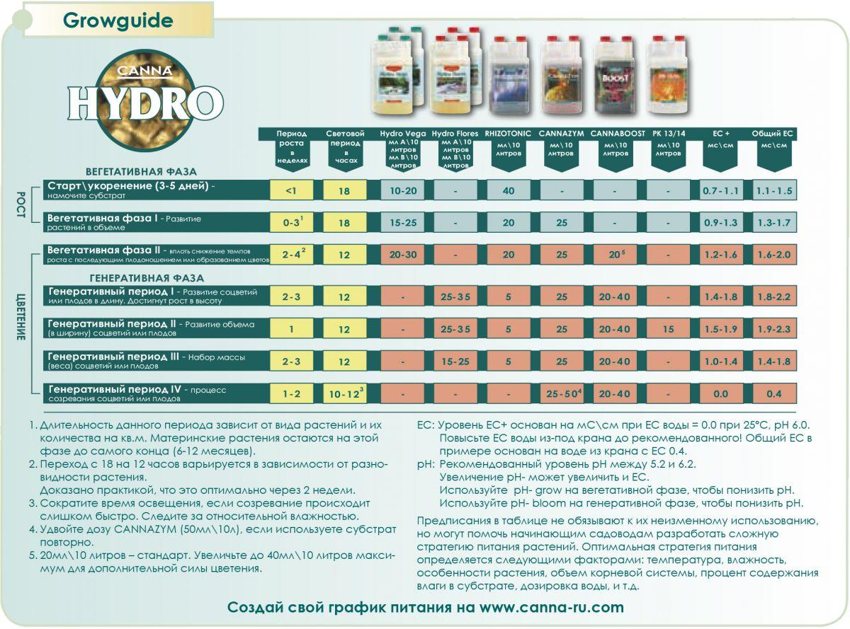 Схема кормления CANNA HYDRO. Удобрения для гидропоники